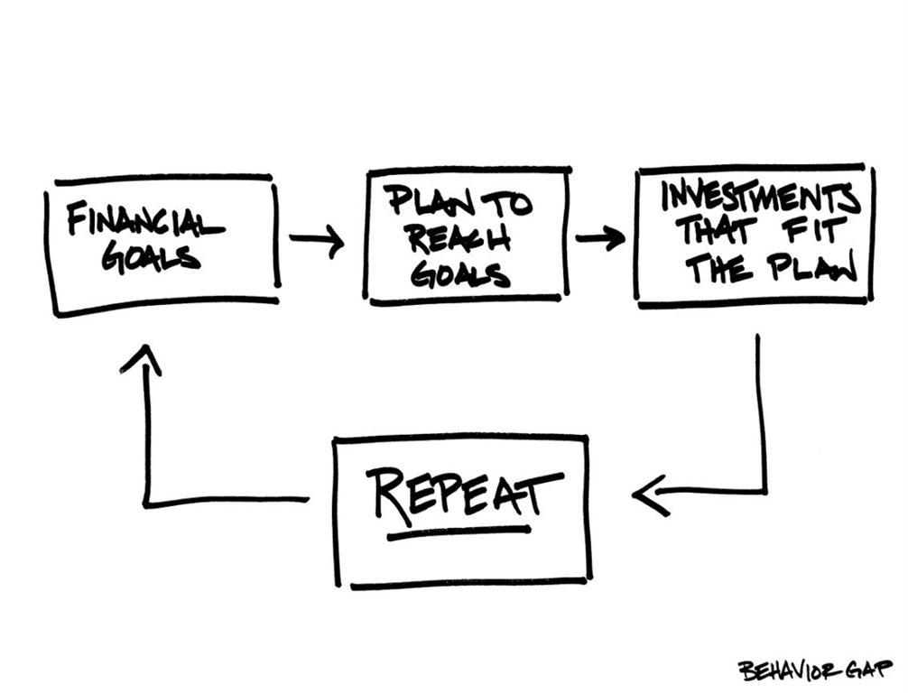 Goals, Plan, Repeat